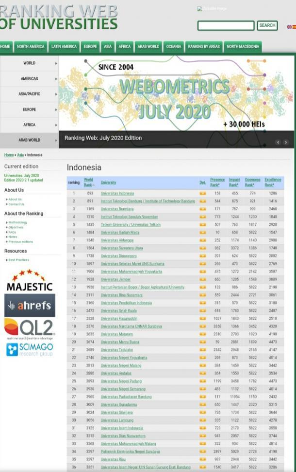 UNP Peringkat Ke-25 Perguruan Tinggi Terbaik Indonesia...