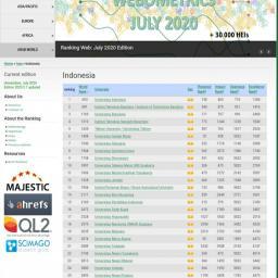 UNP Peringkat Ke-25 Perguruan Tinggi Terbaik Indonesia Versi Webometrics